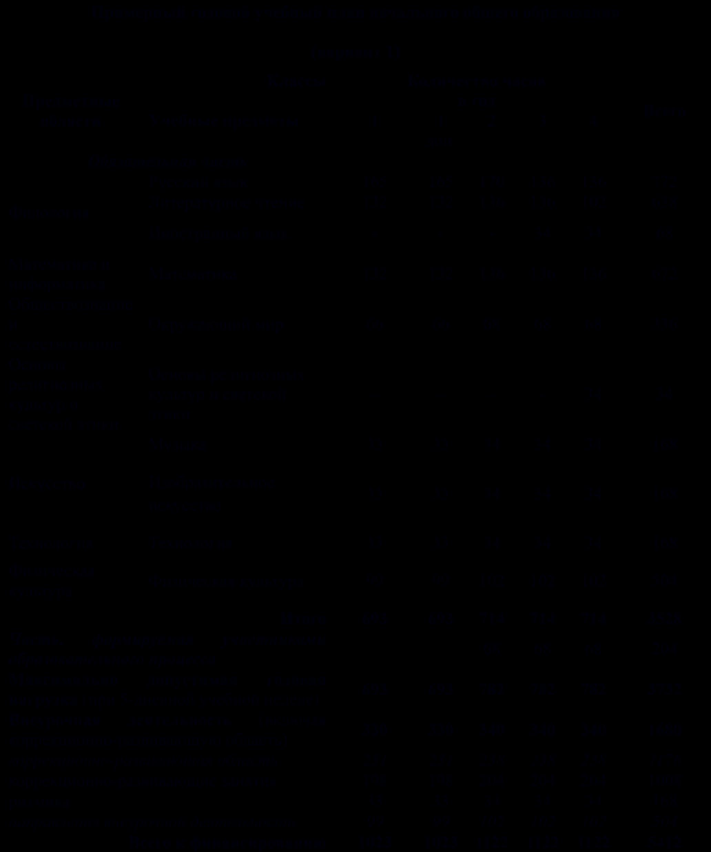 Пояснительная записка к итоговым тестам по математике 2 класс о крылова итоговая аттестация