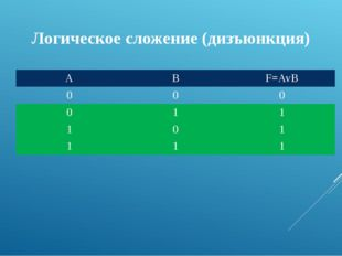 Логическое сложение (дизъюнкция) A B F=AvB 0 0 0 0 1 1 1 0 1 1 1 1
