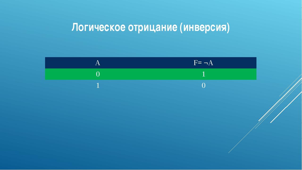 Логическое отрицание (инверсия) A F= ¬A 0 1 1 0