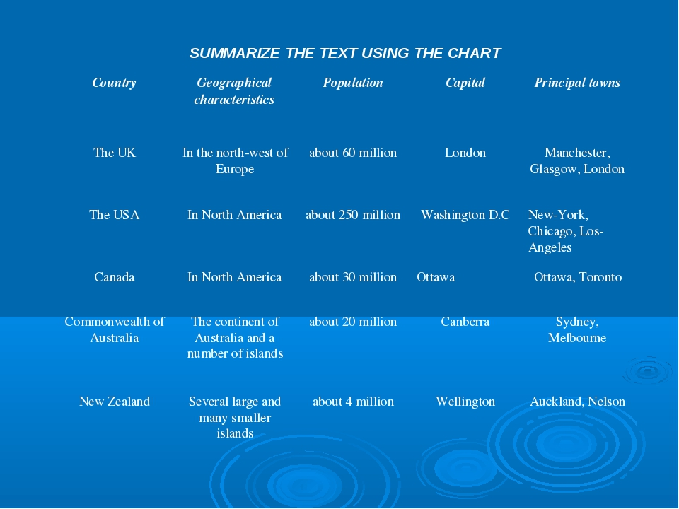SUMMARIZE THE TEXT USING THE CHART	 Country	Geographical characteristics	Popu...