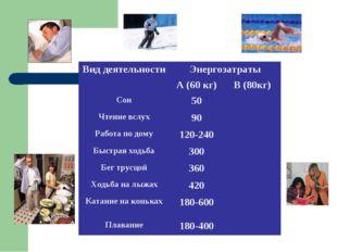 Вид деятельностиЭнергозатраты А (60 кг)В (80кг) Сон50 Чтение вслух90
