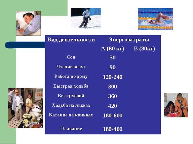 Вид деятельностиЭнергозатраты А (60 кг)В (80кг) Сон50 Чтение вслух90...