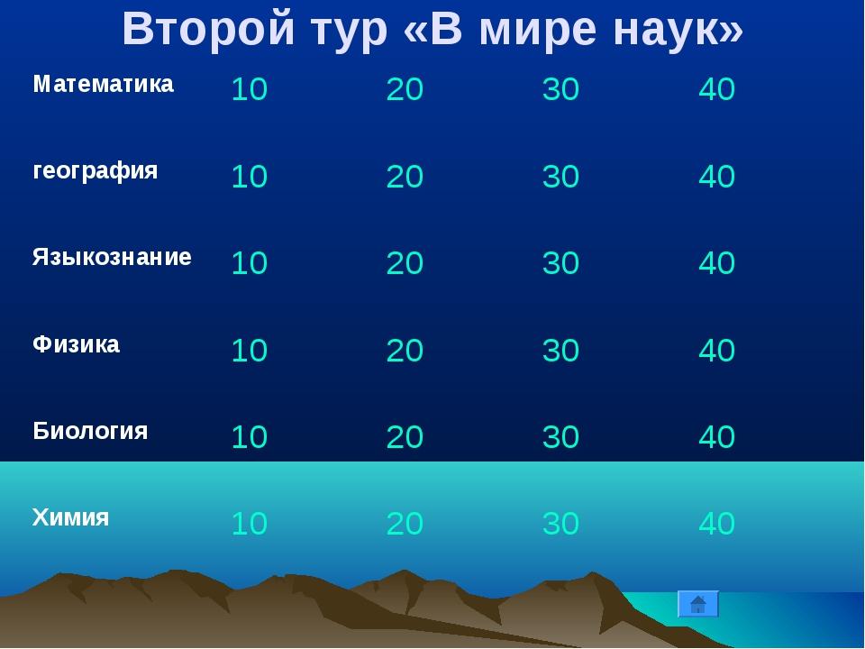 Второй тур «В мире наук» Математика10 203040 география10203040 Языкоз...
