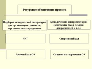 Ресурсное обеспечение проекта Методический инструментарий (конспекты бесед,