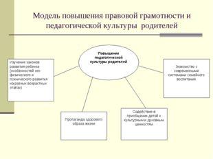 Модель повышения правовой грамотности и педагогической культуры родителей