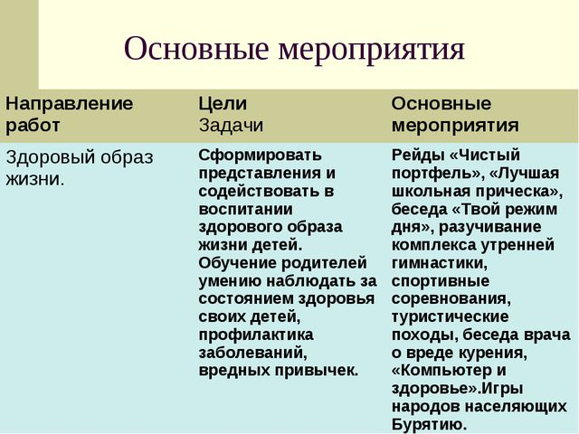 Основные мероприятия