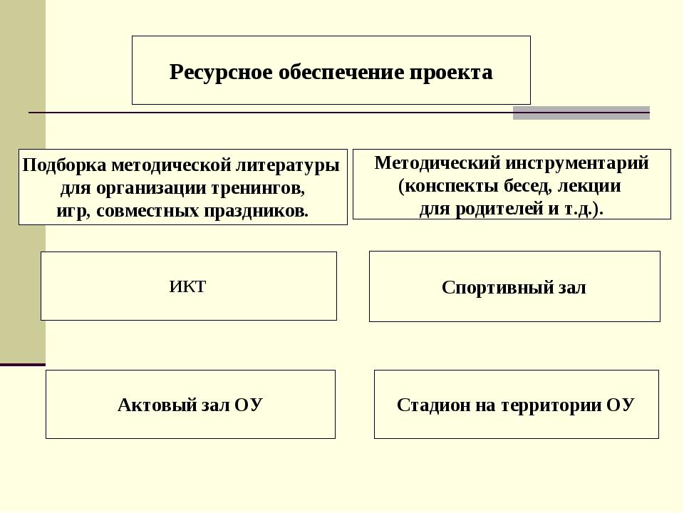 Ресурсное обеспечение проекта Методический инструментарий (конспекты бесед,...