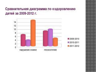 Сравнительная диаграмма по оздоровлению детей за 2009-2012 г.