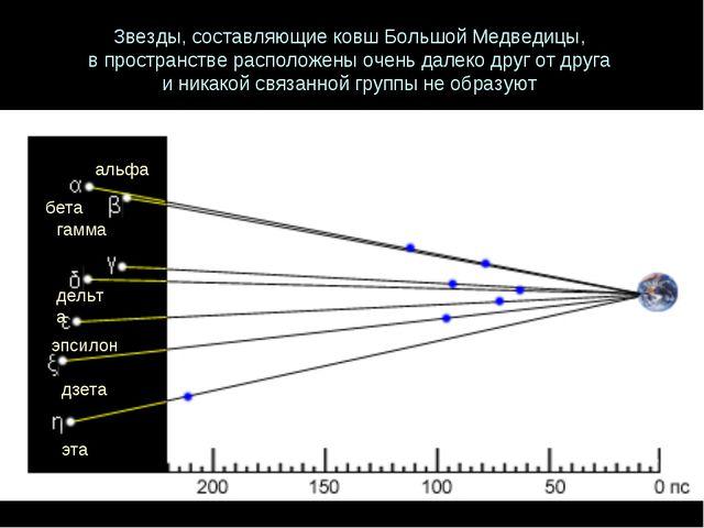 Звезды, составляющие ковш Большой Медведицы, в пространстве расположены очень...