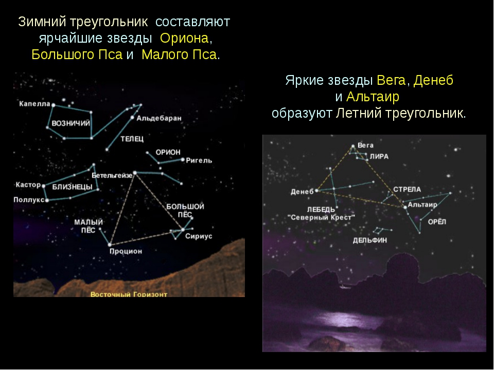 Зимнийтреугольник составляют ярчайшиезвезды Ориона, БольшогоПсаи Мало...