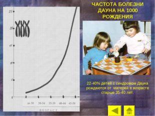 ЧАСТОТА БОЛЕЗНИ ДАУНА НА 1000 РОЖДЕНИЯ 22-40% детей с синдромом Дауна рождают