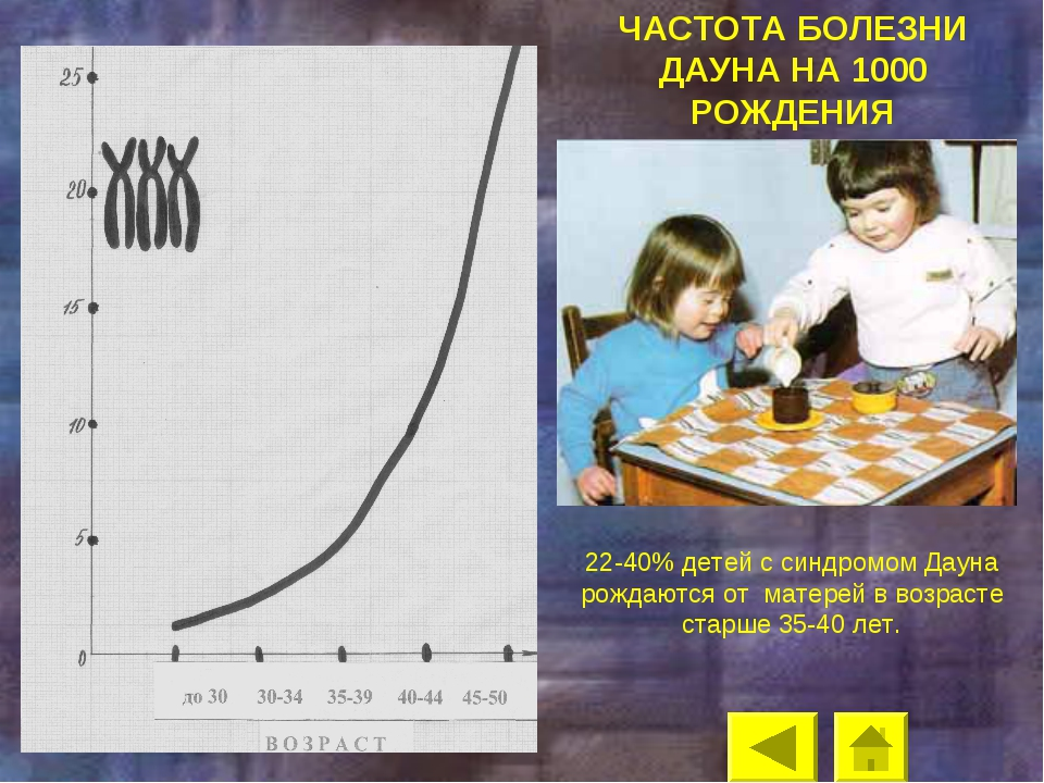 ЧАСТОТА БОЛЕЗНИ ДАУНА НА 1000 РОЖДЕНИЯ 22-40% детей с синдромом Дауна рождают...