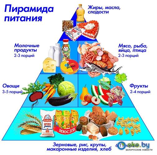 D:\лена\метод.работа 2011-12-13\здоровье\1256569324_1205674807_piramida.jpg