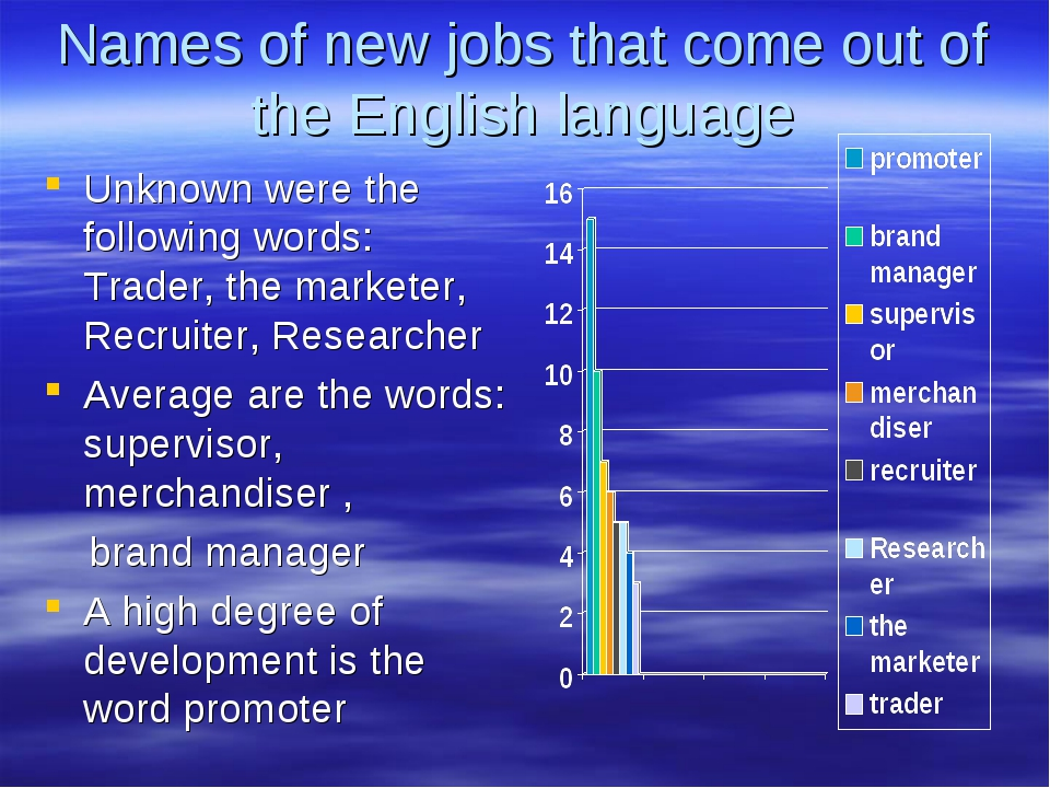 Names of new jobs that come out of the English language Unknown were the foll...