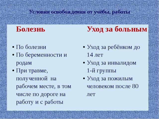Условия освобождения от учёбы, работы Болезнь Уход за больным По болезни По б...