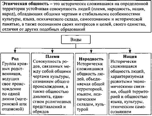 C:\Users\Админ\Desktop\открытый урок Этнические общности и межнациональные конфликт ы\image038.jpg