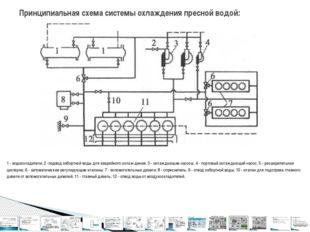 1 - водоохладители; 2 -подвод забортной воды для аварийного охлаждения; 3 -
