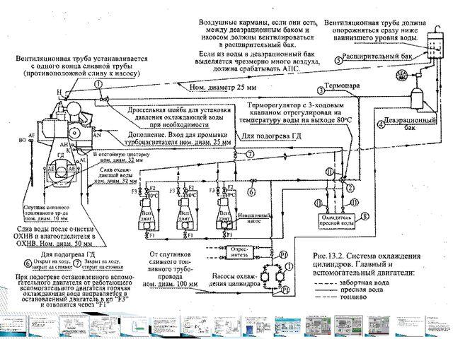 Система охлаждения НТК судов типа т/х «Механик Ярцев»
