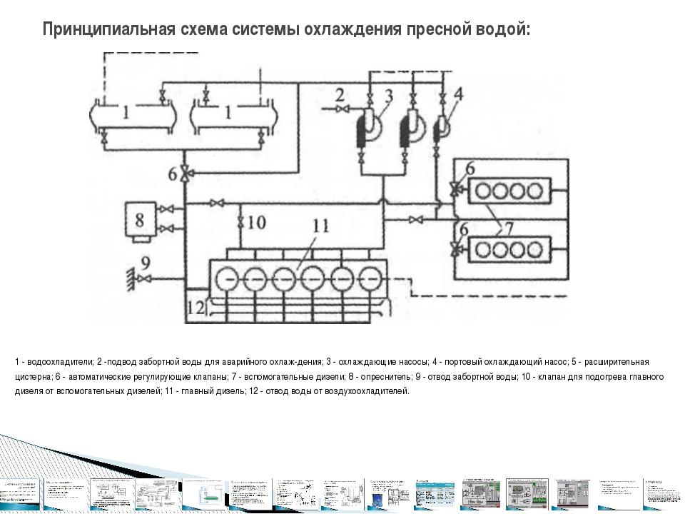 1 - водоохладители; 2 -подвод забортной воды для аварийного охлаждения; 3 -...