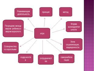 игра Развивающая деятельность принцип метод Посредник между миром ребенка и м