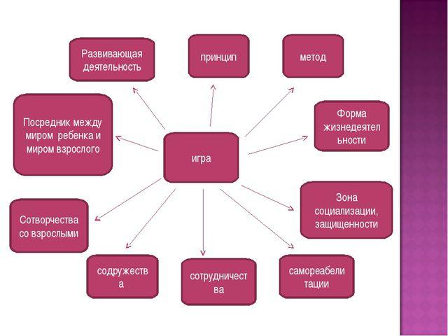 игра Развивающая деятельность принцип метод Посредник между миром ребенка и м...