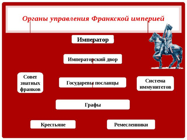 Органы управления Франкской империей Император Совет знатных франков Система...