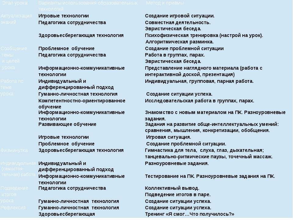 Этапурока Вариантыиспользованияобразовательных технологий Метод иприёмы Акт...