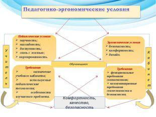 Эргономические условия безопасность; комфортность; дизайн. Требования функци