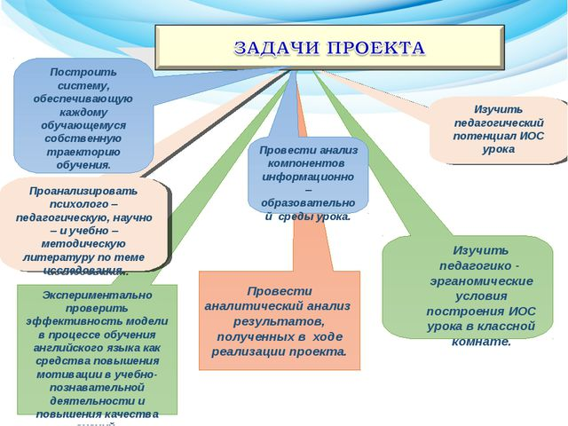 Экспериментально проверить эффективность модели в процессе обучения английско...