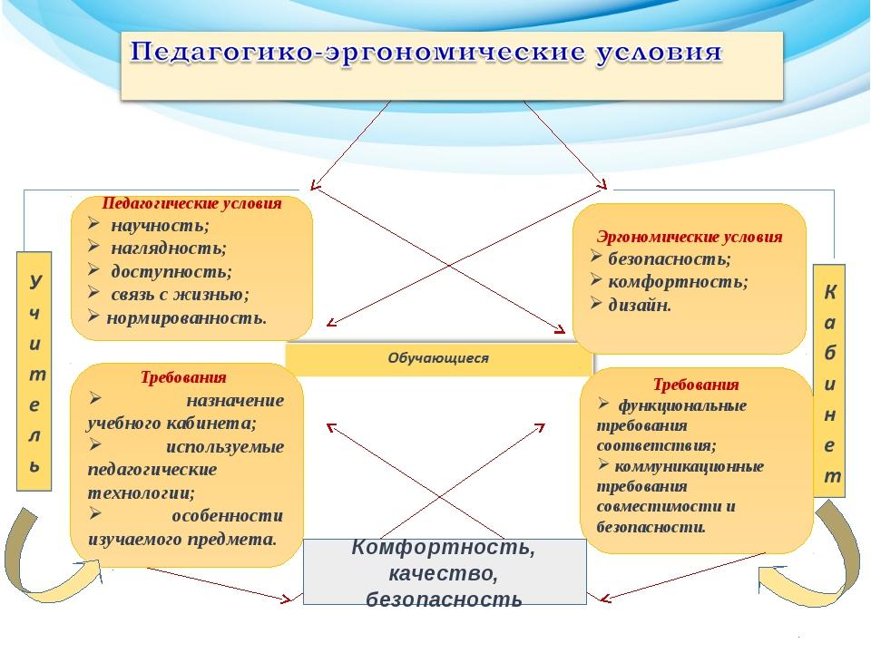Эргономические условия безопасность; комфортность; дизайн. Требования функци...