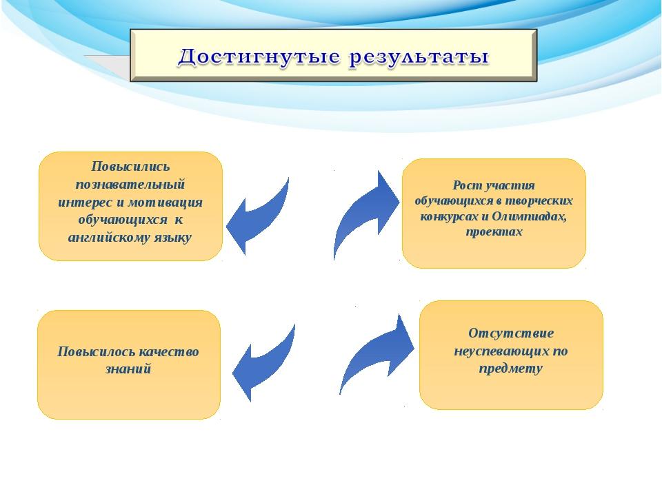 Повысились познавательный интерес и мотивация обучающихся к английскому язык...