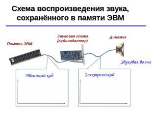 Схема воспроизведения звука, сохранённого в памяти ЭВМ Звуковая волна Звукова