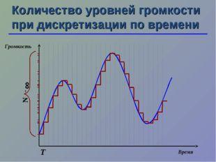 Т N →∞ Количество уровней громкости при дискретизации по времени Время Громко