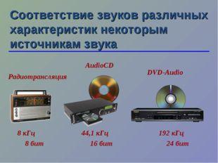 Соответствие звуков различных характеристик некоторым источникам звука 8 кГц