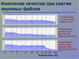 Изменение качества при сжатии звуковых файлов Спектрограмма несжатого звука (