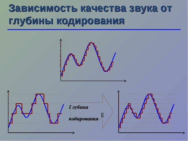 Зависимость качества звука от глубины кодирования