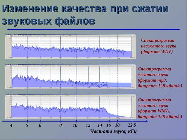 Изменение качества при сжатии звуковых файлов Спектрограмма несжатого звука (...
