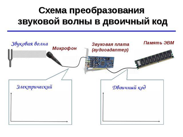 Схема преобразования звуковой волны в двоичный код