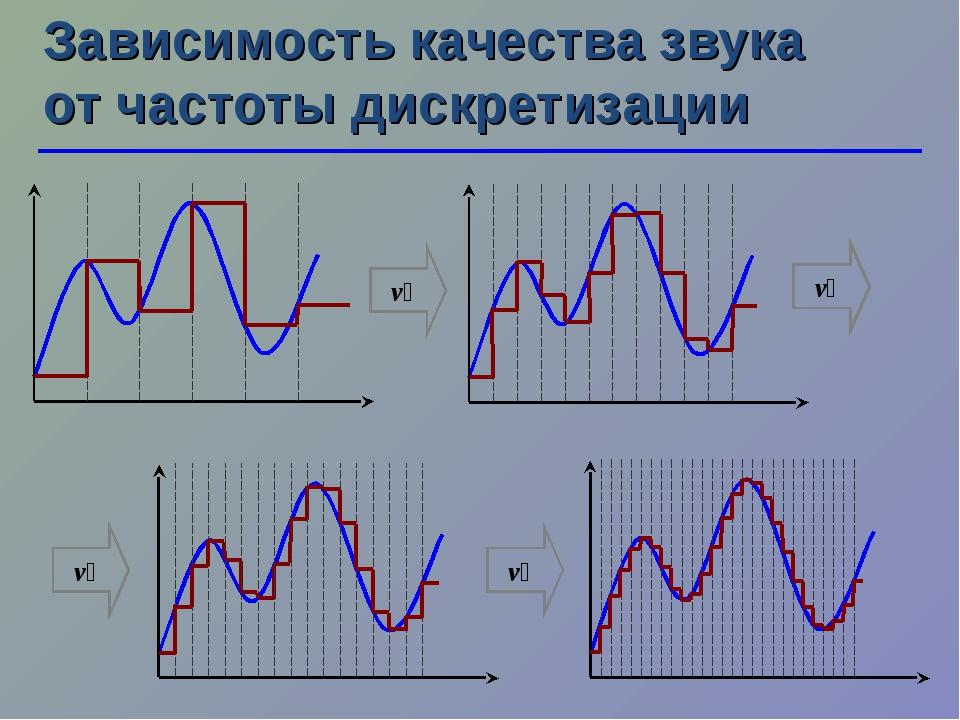 Зависимость качества звука от частоты дискретизации