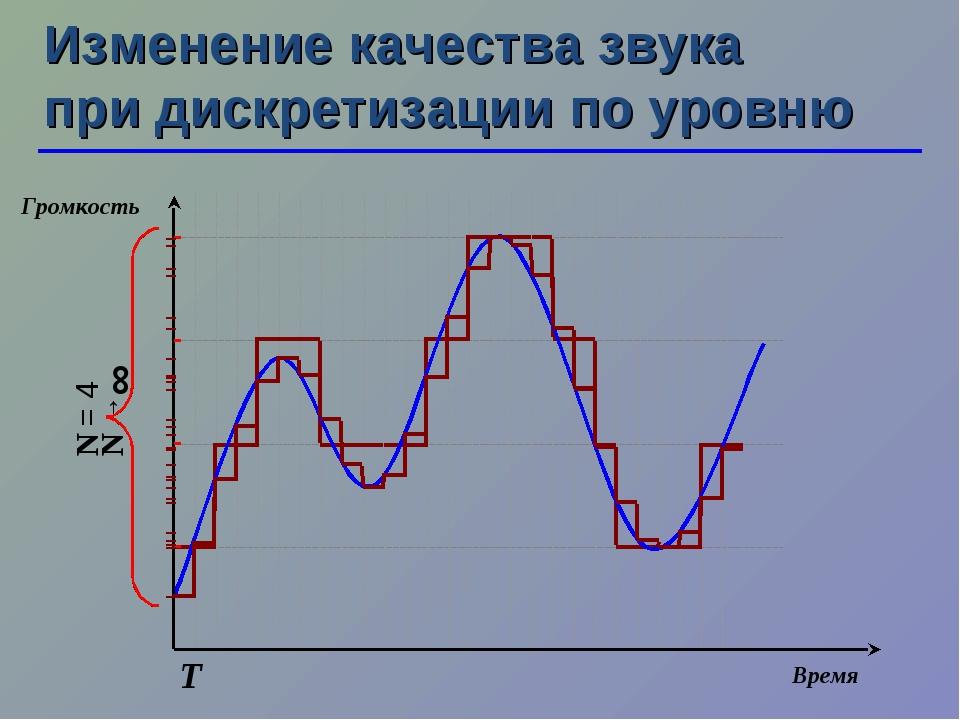 N →∞ Изменение качества звука при дискретизации по уровню Т N = 4 Время Громк...