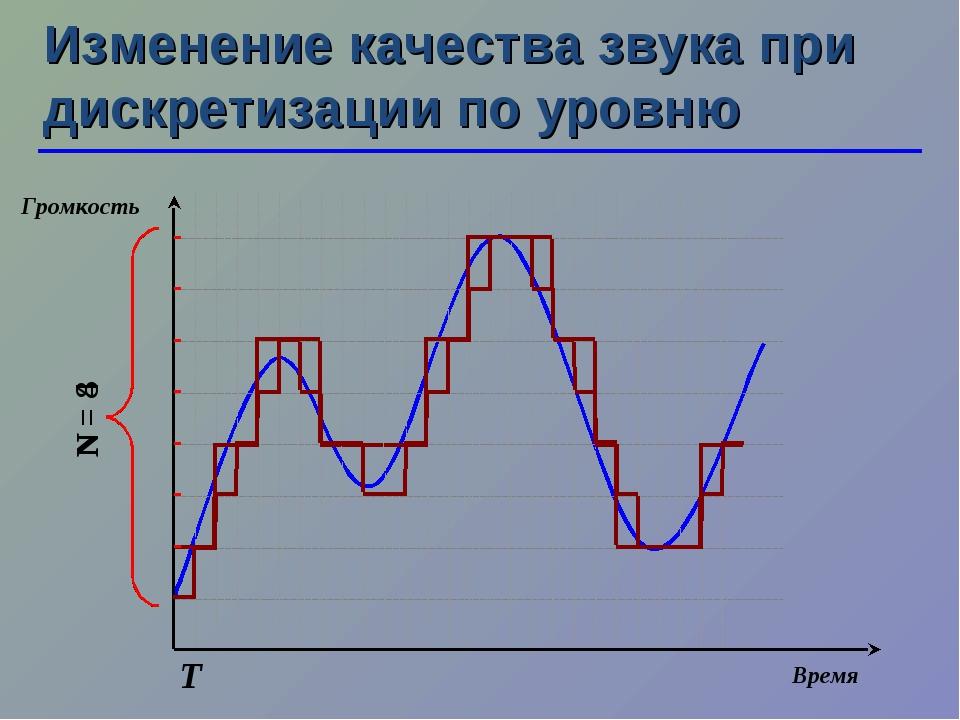 N = 4 N = 8 Изменение качества звука при дискретизации по уровню Т Время Гром...