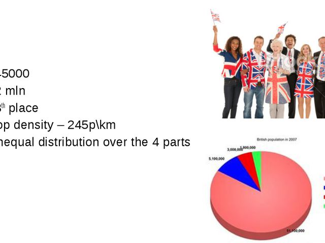 245000 62 mln 18th place Pop density – 245p\km Unequal distribution over the...