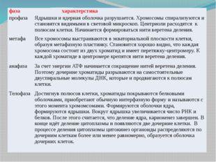 фаза характерстика профаза Ядрышки и ядерная оболочка разрушается. Хромосомы