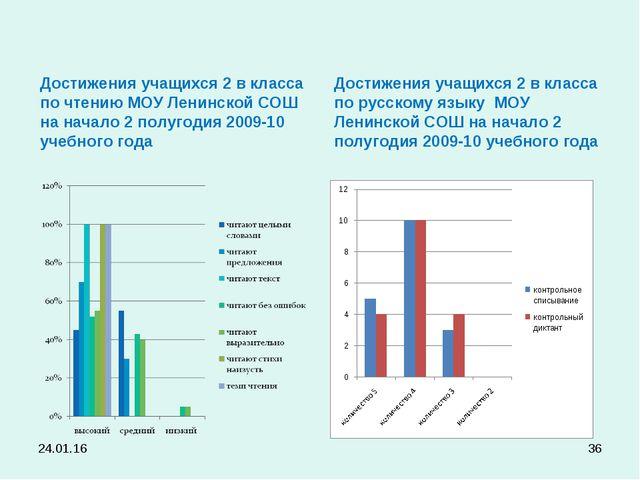 Достижения учащихся 2 в класса по чтению МОУ Ленинской СОШ на начало 2 полуго...