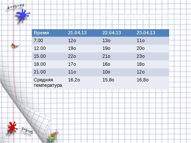 Результаты вычислений Время 21.04.13 22.04.13 23.04.13 7.00 12о 13о 11о 12.00...