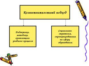 Компетентностный подход Дидактика, методика, организация учебного процесса Со