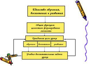Единство обучения, воспитания и развития Общая функция: целостное формировани