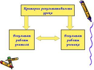 Критерии результативности урока Результат работы ученика Результат работы учи