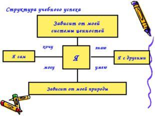 Структура учебного успеха Я Зависит от моей системы ценностей Зависит от моей