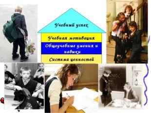 Система ценностей Общеучебные умения и навыки Учебная мотивация Учебный успех